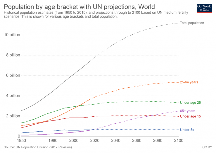 historic and un pop projections by age
